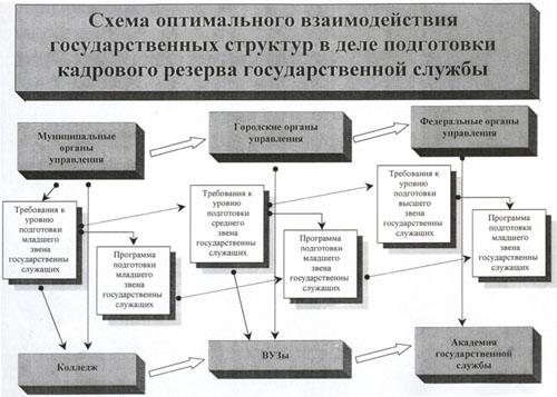 схема оптимального взаимодействия государственных структур в деле подготовки кадрового резерва государственной службы.